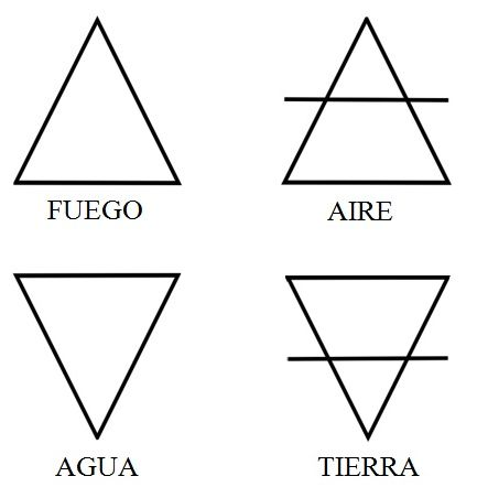 Resultado de imagen para los cuatro elementos de la naturaleza